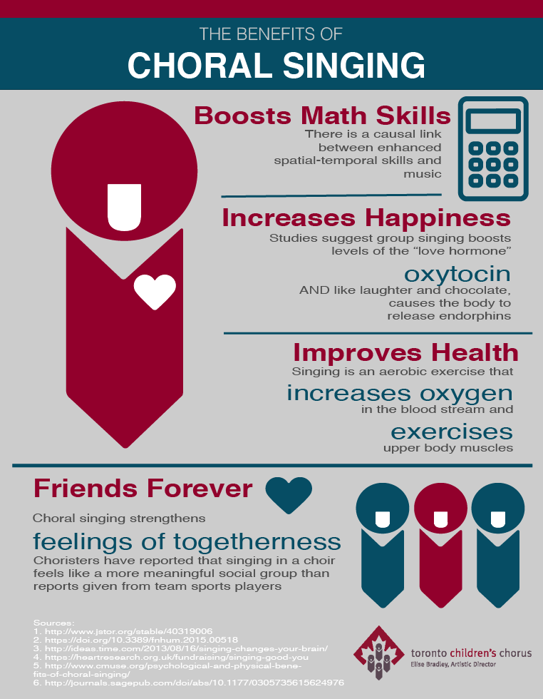Infographic: 4 Benefits of Choral Singing, Including improved math skills, happiness, health and lifelong friends